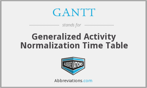 What does GANTT stand for?