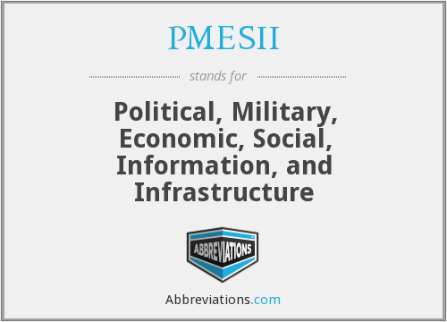 What does PMESII stand for?