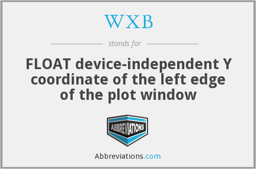 WXB - FLOAT device-independent Y coordinate of the left edge of the plot window