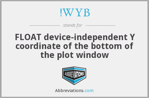 !WYB - FLOAT device-independent Y coordinate of the bottom of the plot window