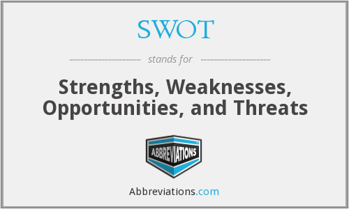 SWOT - Strengths, Weaknesses, Opportunities, and Threats